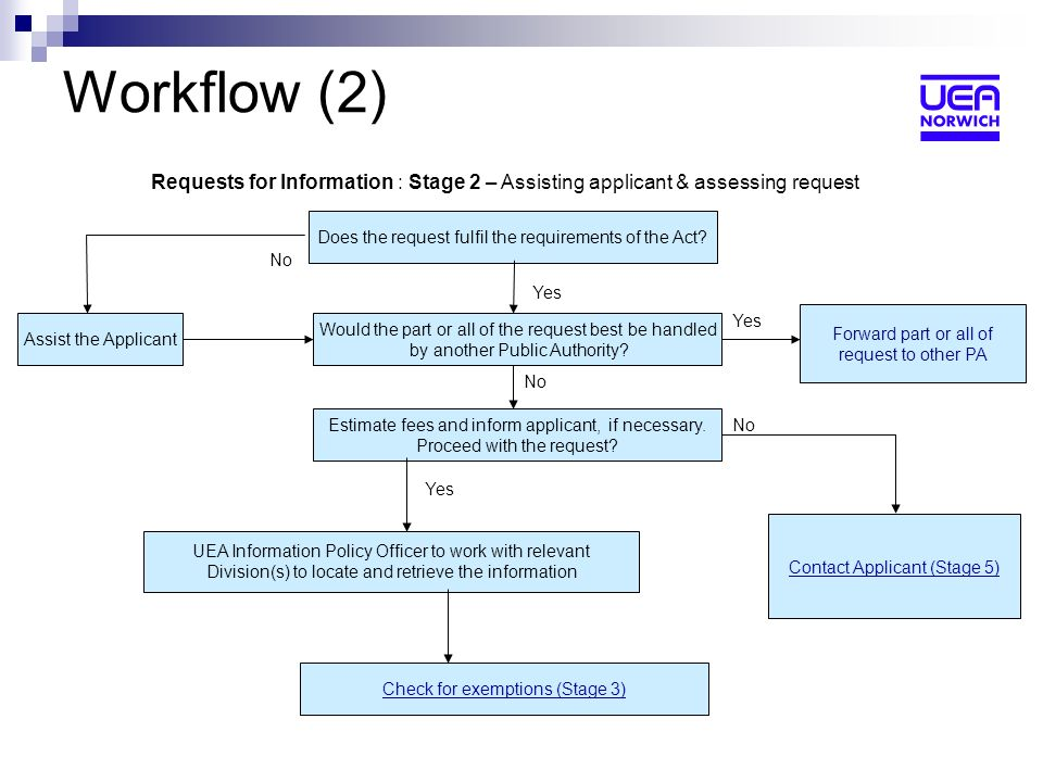 Workflow (2) Requests for Information : Stage 2 – Assisting applicant & assessing request Does the request fulfil the requirements of the Act.