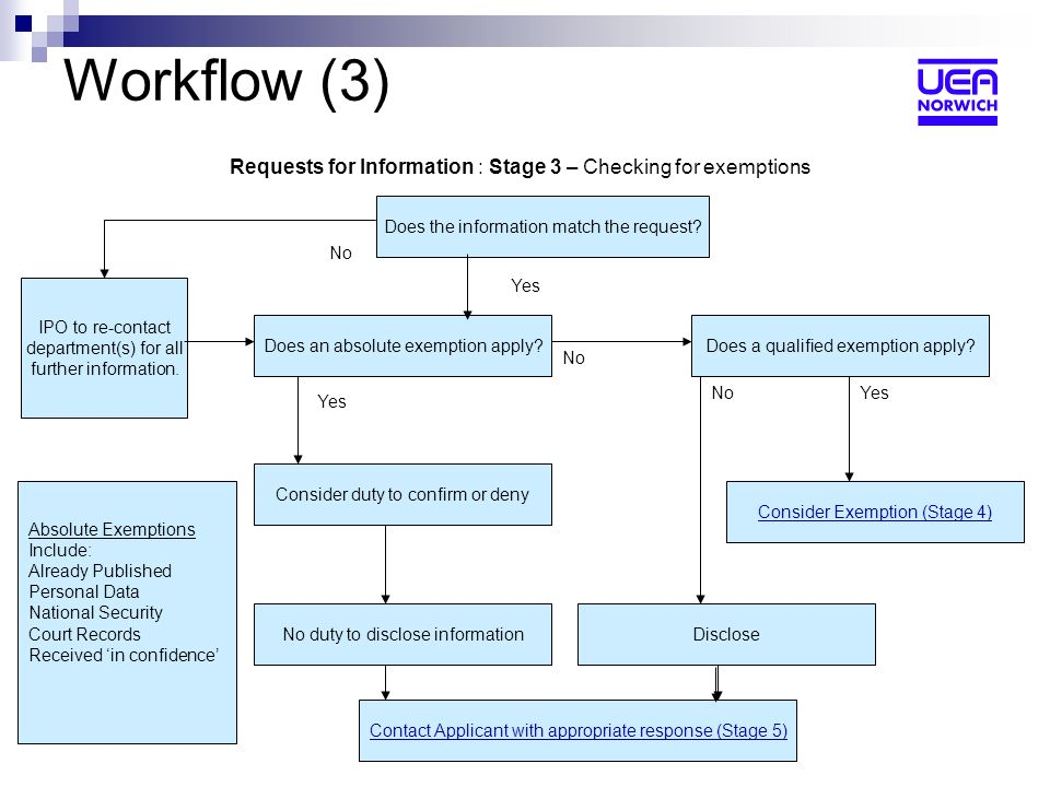 Workflow (3) Requests for Information : Stage 3 – Checking for exemptions Does an absolute exemption apply.