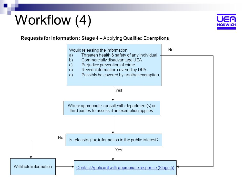 Workflow (4) Requests for Information : Stage 4 – Applying Qualified Exemptions Would releasing the information: a)Threaten health & safety of any individual b)Commercially disadvantage UEA c)Prejudice prevention of crime d)Reveal information covered by DPA e)Possibly be covered by another exemption Is releasing the information in the public interest.
