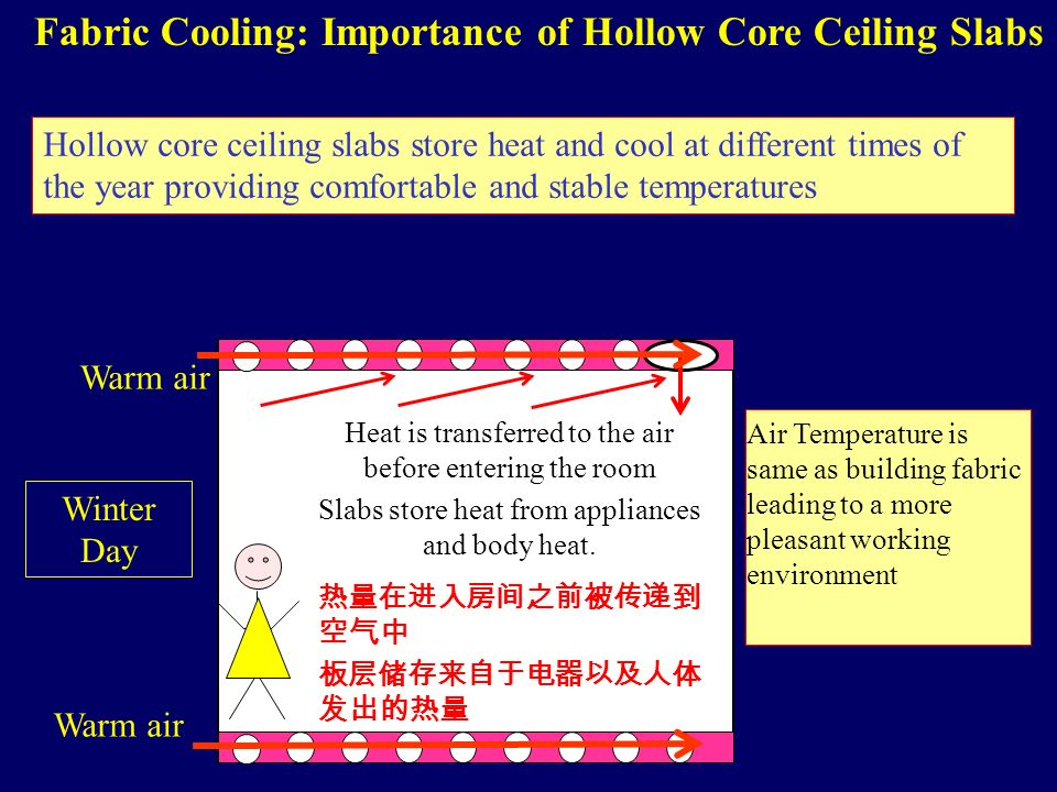 Fabric Cooling: Importance of Hollow Core Ceiling Slabs Hollow core ceiling slabs store heat and cool at different times of the year providing comfortable and stable temperatures Heat is transferred to the air before entering the room Slabs store heat from appliances and body heat.