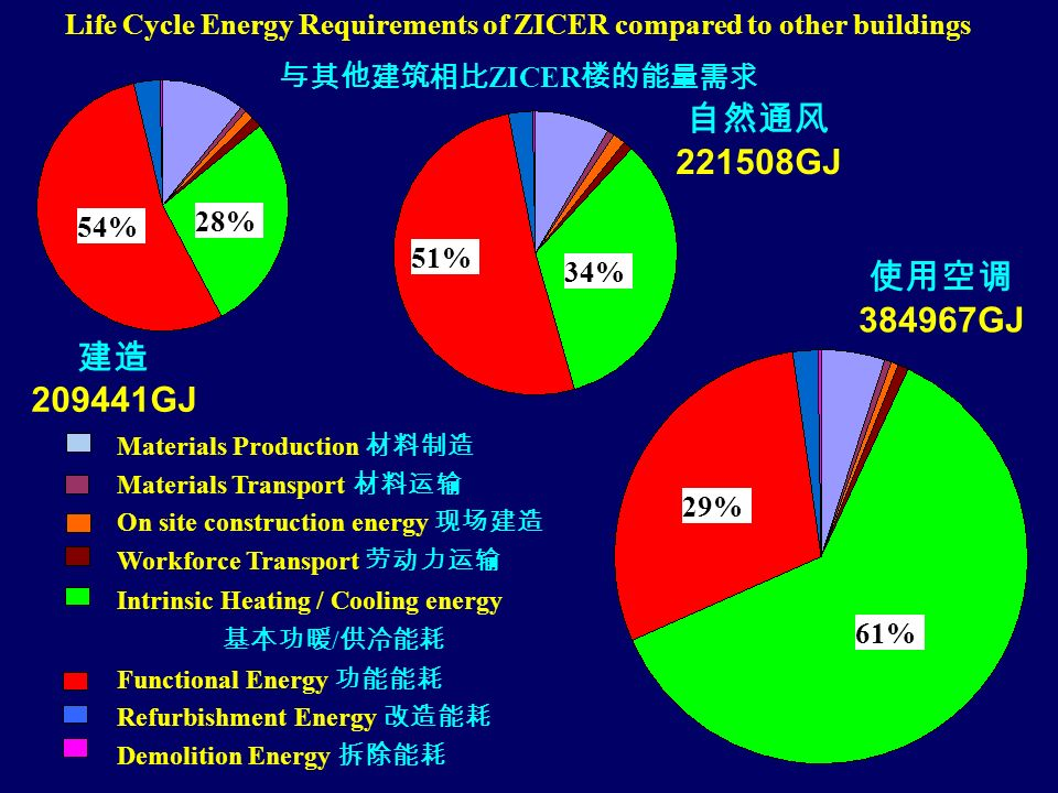 209441GJ 384967GJ 221508GJ Life Cycle Energy Requirements of ZICER compared to other buildings ZICER Materials Production Materials Transport On site construction energy Workforce Transport Intrinsic Heating / Cooling energy / Functional Energy Refurbishment Energy Demolition Energy 28% 54% 34% 51% 61% 29%