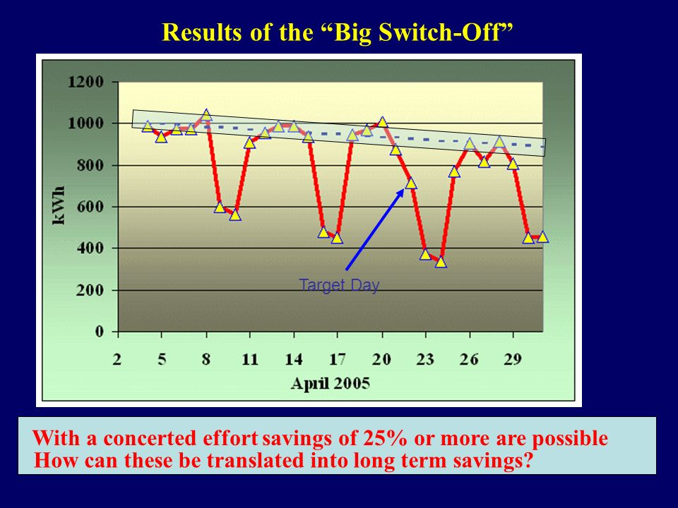 Target Day Results of the Big Switch-Off With a concerted effort savings of 25% or more are possible How can these be translated into long term savings