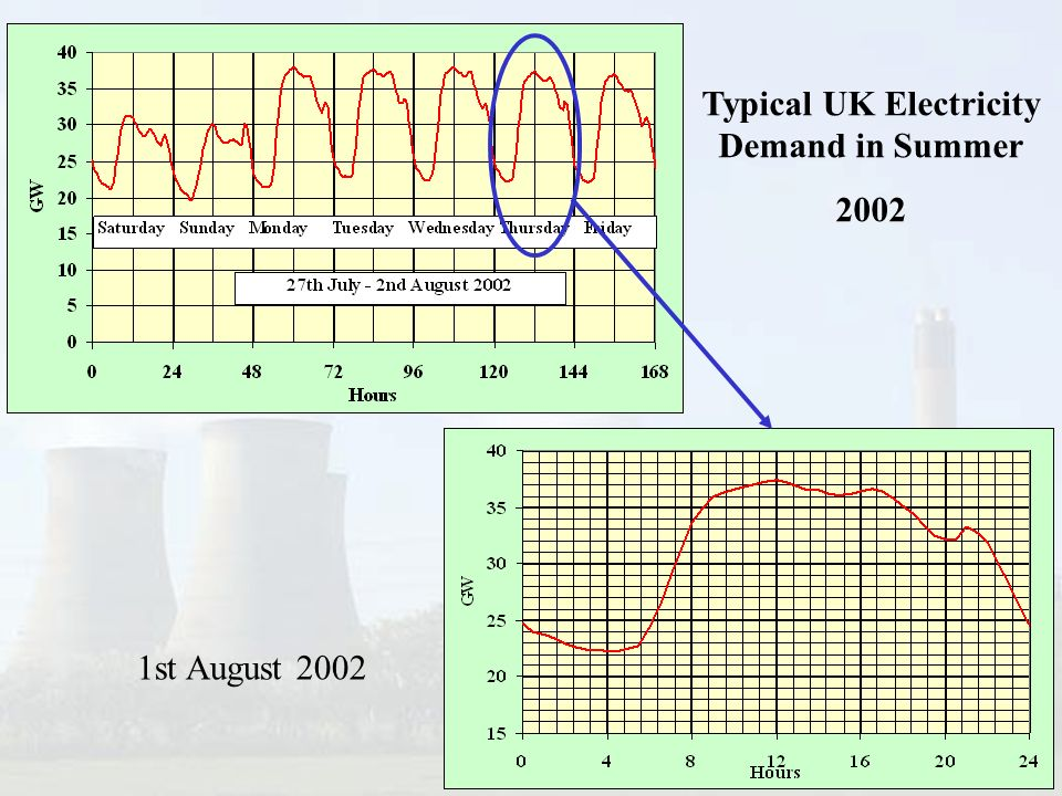 Typical UK Electricity Demand in Summer 2002 1st August 2002