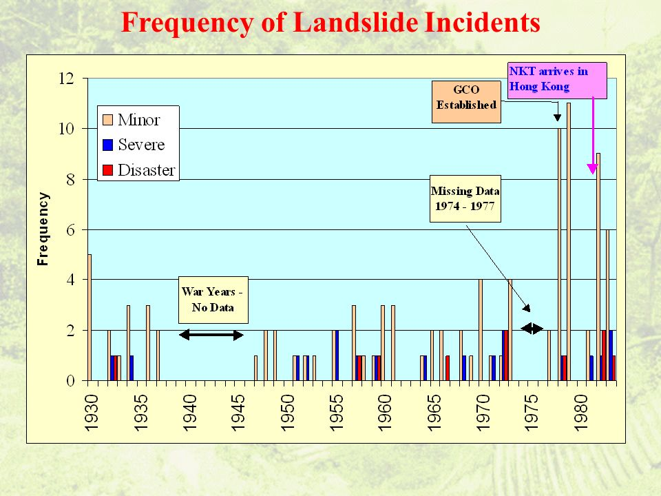 Frequency of Landslide Incidents