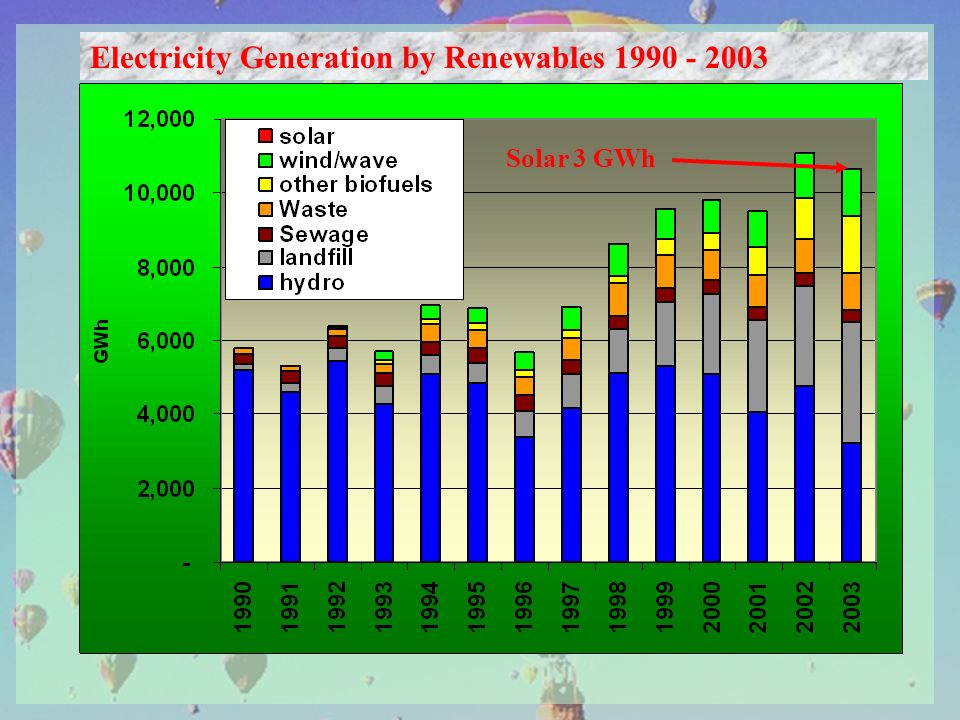 Electricity Generation by Renewables 1990 - 2003 Solar 3 GWh
