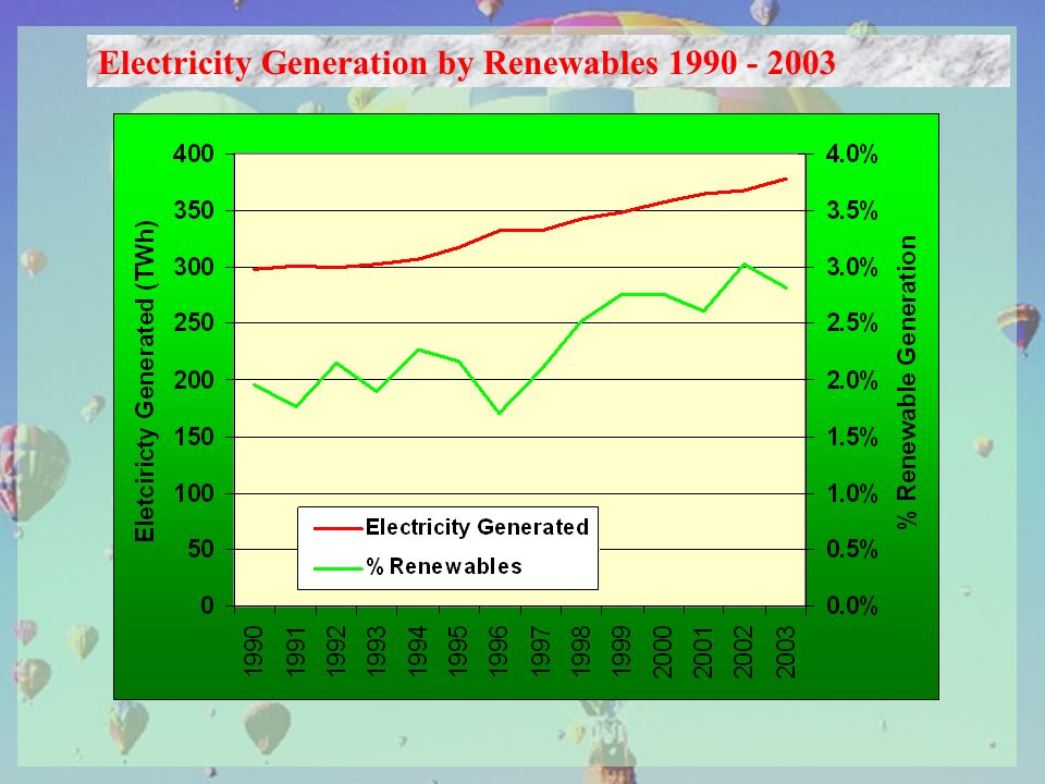 Electricity Generation by Renewables 1990 - 2003