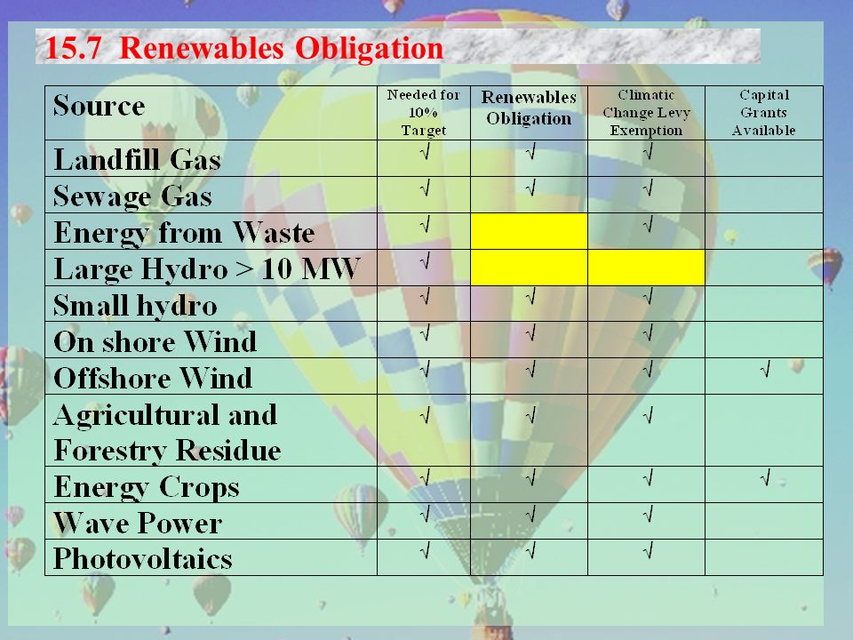 15.7 Renewables Obligation