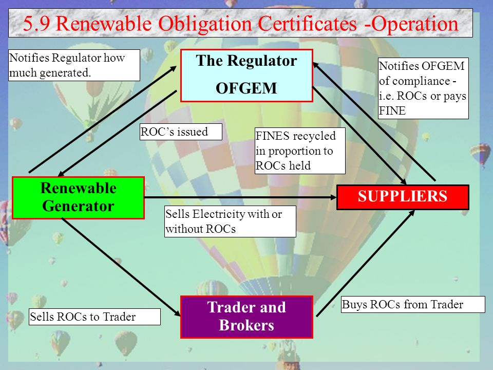 5.9 Renewable Obligation Certificates -Operation The Regulator OFGEM SUPPLIERS Trader and Brokers Renewable Generator Notifies Regulator how much generated.