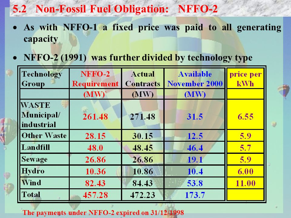 As with NFFO-1 a fixed price was paid to all generating capacity NFFO-2 (1991) was further divided by technology type 5.2 Non-Fossil Fuel Obligation: NFFO-2 The payments under NFFO-2 expired on 31/12/1998