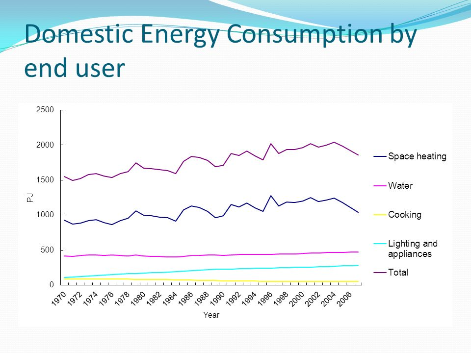 Domestic Energy Consumption by end user