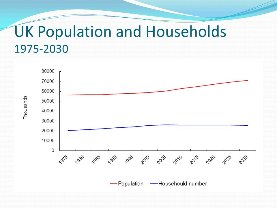 UK Population and Households 1975-2030