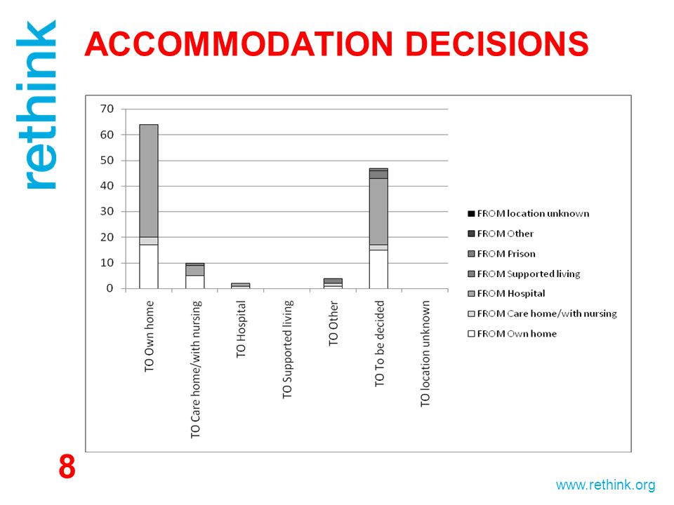 www.rethink.org ACCOMMODATION DECISIONS 8