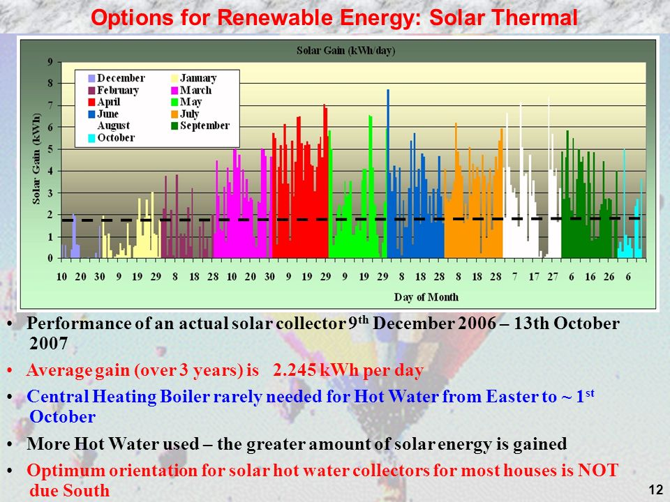 12 Options for Renewable Energy: Solar Thermal Performance of an actual solar collector 9 th December 2006 – 13th October 2007 Average gain (over 3 years) is 2.245 kWh per day Central Heating Boiler rarely needed for Hot Water from Easter to ~ 1 st October More Hot Water used – the greater amount of solar energy is gained Optimum orientation for solar hot water collectors for most houses is NOT due South