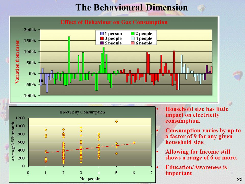 23 The Behavioural Dimension Household size has little impact on electricity consumption.
