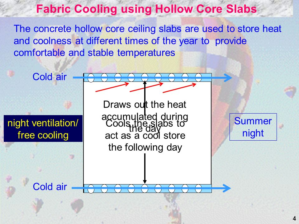 4 Fabric Cooling using Hollow Core Slabs The concrete hollow core ceiling slabs are used to store heat and coolness at different times of the year to provide comfortable and stable temperatures Cold air Draws out the heat accumulated during the day Cools the slabs to act as a cool store the following day Summer night night ventilation/ free cooling