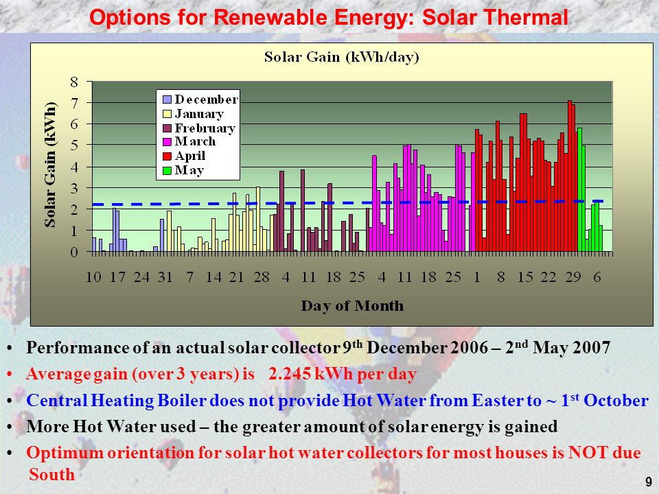 9 Performance of an actual solar collector 9 th December 2006 – 2 nd May 2007 Average gain (over 3 years) is 2.245 kWh per day Central Heating Boiler does not provide Hot Water from Easter to ~ 1 st October More Hot Water used – the greater amount of solar energy is gained Optimum orientation for solar hot water collectors for most houses is NOT due South