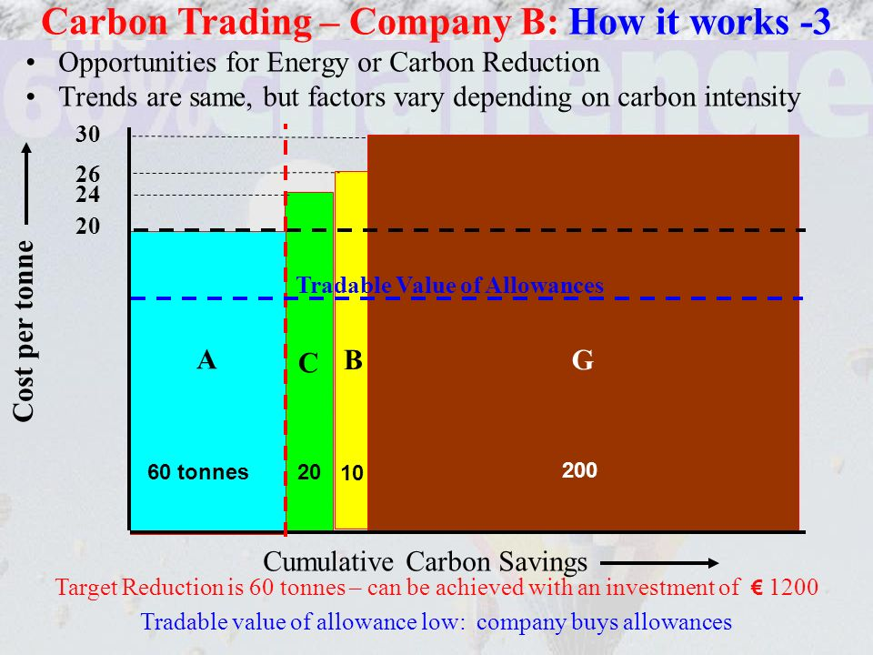 Opportunities for Energy or Carbon Reduction Trends are same, but factors vary depending on carbon intensity Carbon Trading – Company B: How it works -3 B C A 60 tonnes 20 10 G 200 Cumulative Carbon Savings Cost per tonne 30 26 24 20 Target Reduction is 60 tonnes – can be achieved with an investment of 1200 Tradable value of allowance low: company buys allowances Tradable Value of Allowances