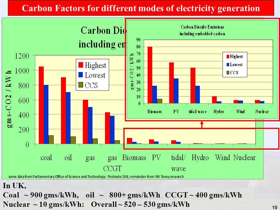 10 Carbon Factors for different modes of electricity generation In UK, Coal ~ 900 gms/kWh, oil ~ 800+ gms/kWh CCGT ~ 400 gms/kWh Nuclear ~ 10 gms/kWh: Overall ~ 520 – 530 gms/kWh