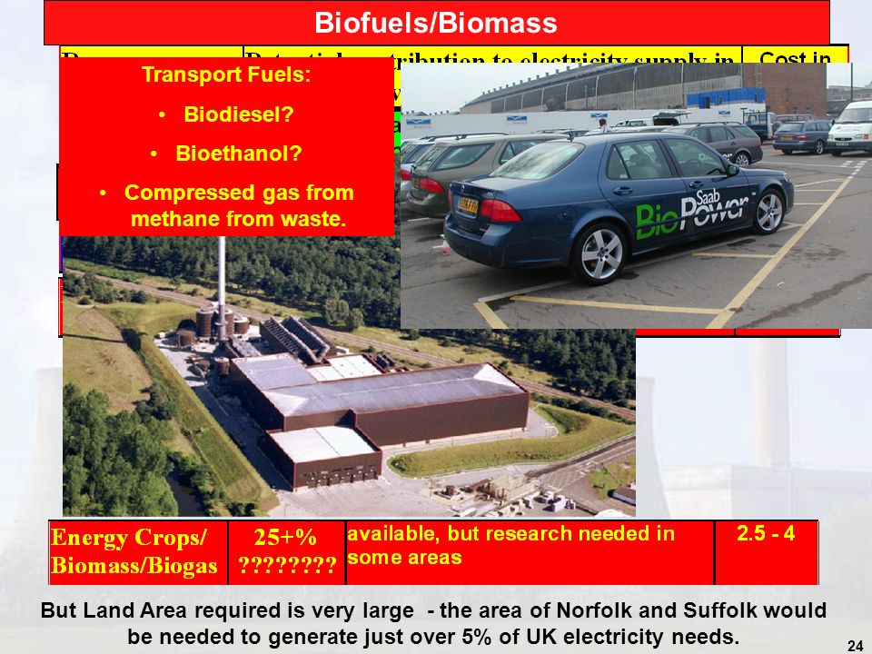 24 Biofuels/Biomass But Land Area required is very large - the area of Norfolk and Suffolk would be needed to generate just over 5% of UK electricity needs.