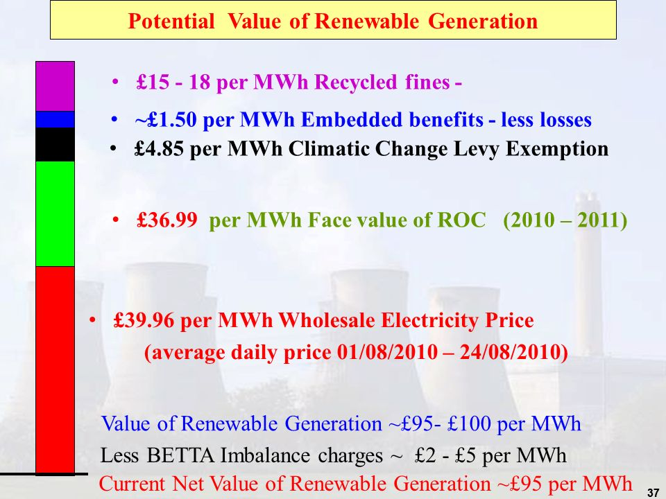 37 £15 - 18 per MWh Recycled fines - Potential Value of Renewable Generation ~£1.50 per MWh Embedded benefits - less losses £4.85 per MWh Climatic Change Levy Exemption £36.99 per MWh Face value of ROC (2010 – 2011) £39.96 per MWh Wholesale Electricity Price (average daily price 01/08/2010 – 24/08/2010) Less BETTA Imbalance charges ~ £2 - £5 per MWh Value of Renewable Generation ~£95- £100 per MWh Current Net Value of Renewable Generation ~£95 per MWh