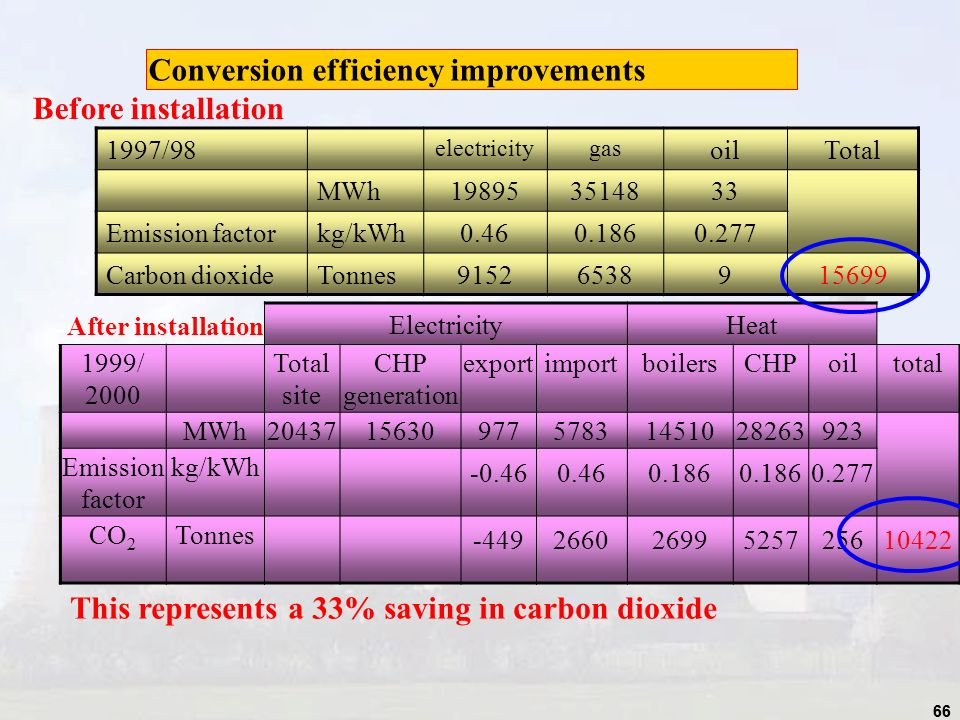 66 Conversion efficiency improvements 1997/98 electricitygas oilTotal MWh198953514833 Emission factorkg/kWh0.460.1860.277 Carbon dioxideTonnes91526538915699 ElectricityHeat 1999/ 2000 Total site CHP generation exportimportboilersCHPoiltotal MWh204371563097757831451028263923 Emission factor kg/kWh -0.460.460.186 0.277 CO 2 Tonnes -44926602699525725610422 Before installation After installation This represents a 33% saving in carbon dioxide