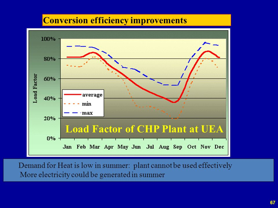 67 Conversion efficiency improvements Load Factor of CHP Plant at UEA Demand for Heat is low in summer: plant cannot be used effectively More electricity could be generated in summer