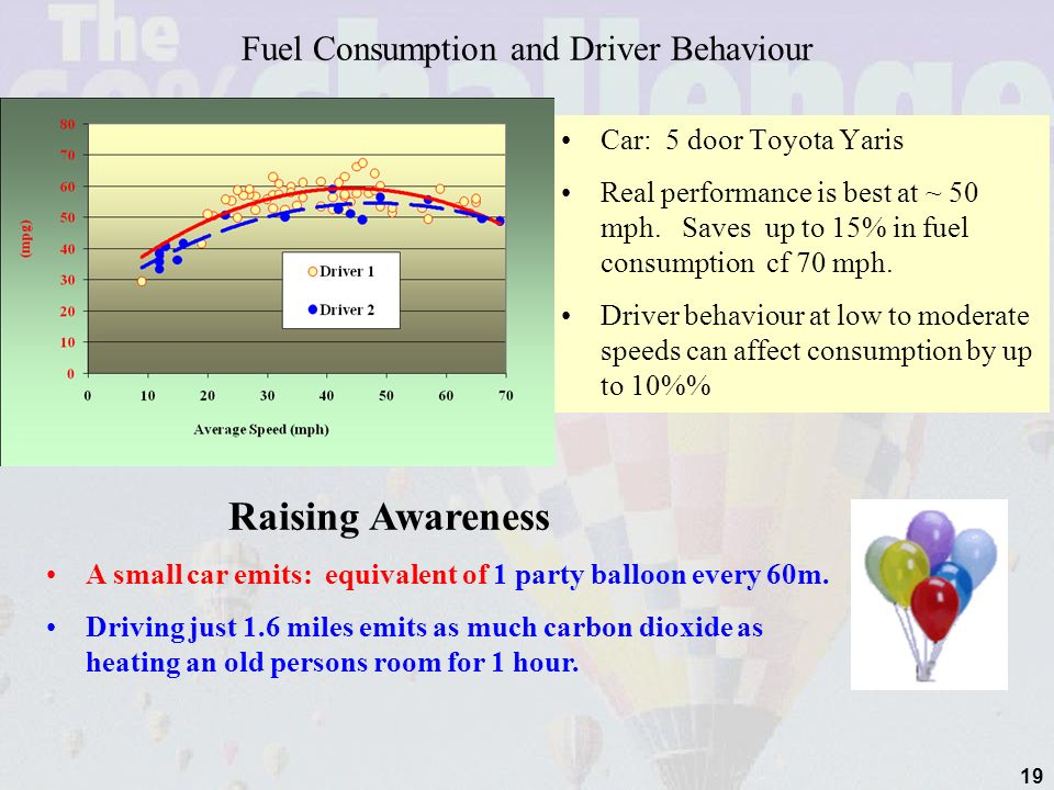 19 Fuel Consumption and Driver Behaviour Car: 5 door Toyota Yaris Real performance is best at ~ 50 mph.