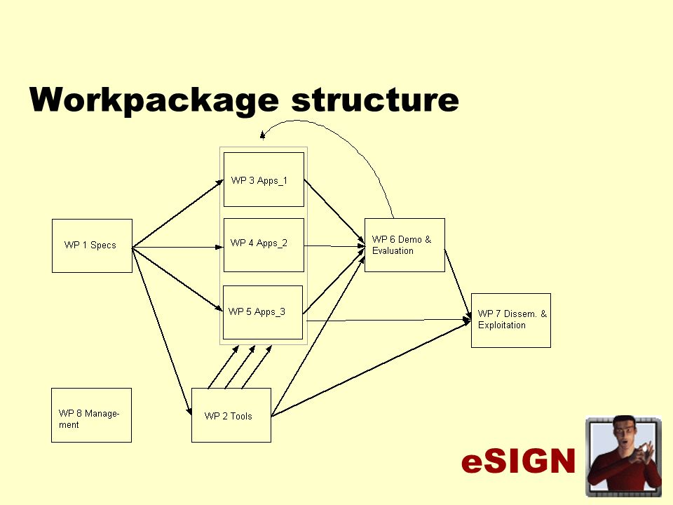 eSIGN Workpackage structure