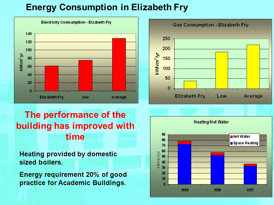 The performance of the building has improved with time Energy Consumption in Elizabeth Fry Heating provided by domestic sized boilers.