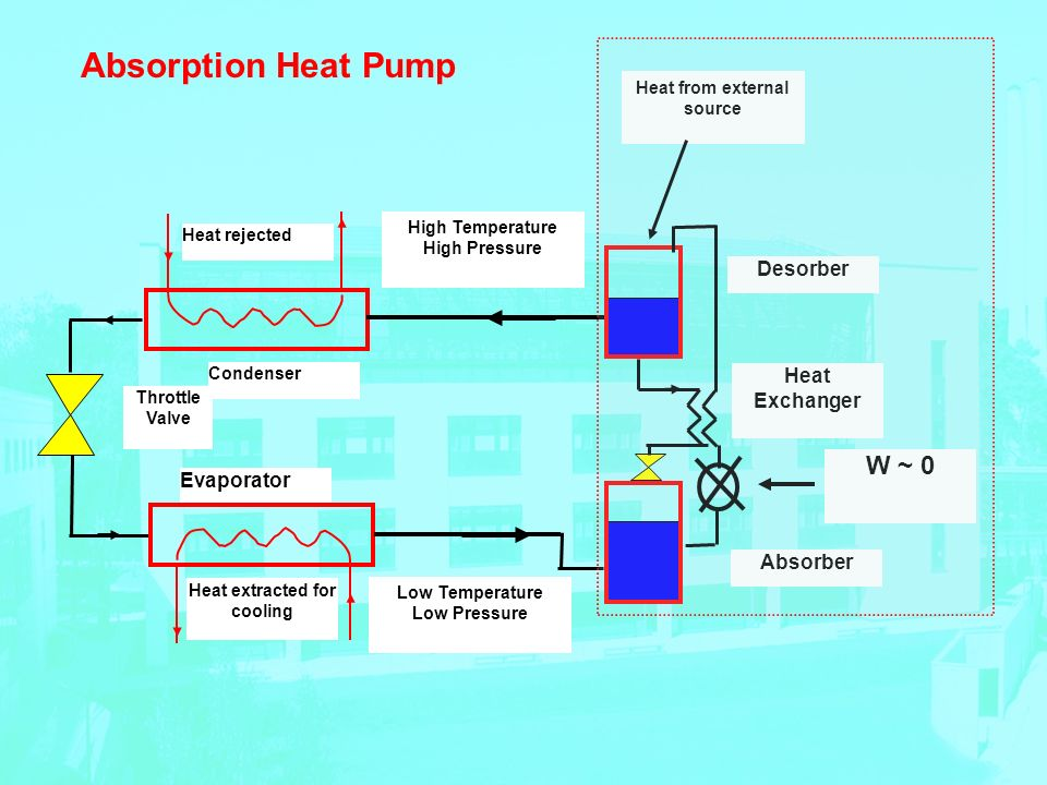 Condenser Evaporator Throttle Valve Heat rejected Heat extracted for cooling High Temperature High Pressure Low Temperature Low Pressure Absorber Desorber Heat Exchanger Heat from external source W ~ 0 Absorption Heat Pump
