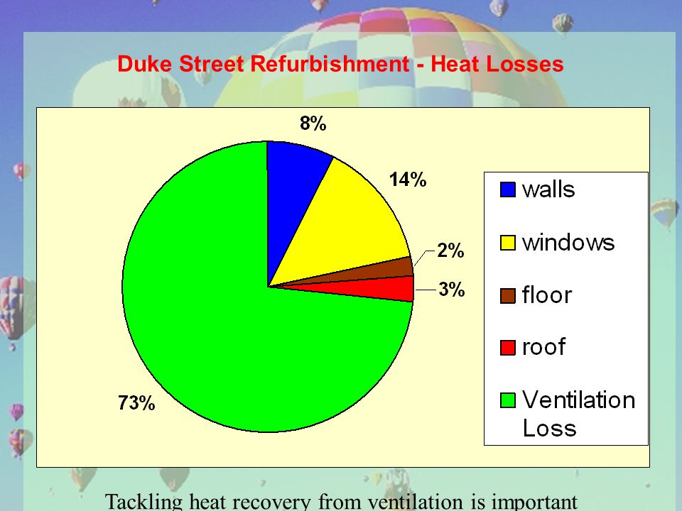 Duke Street Refurbishment - Heat Losses Tackling heat recovery from ventilation is important