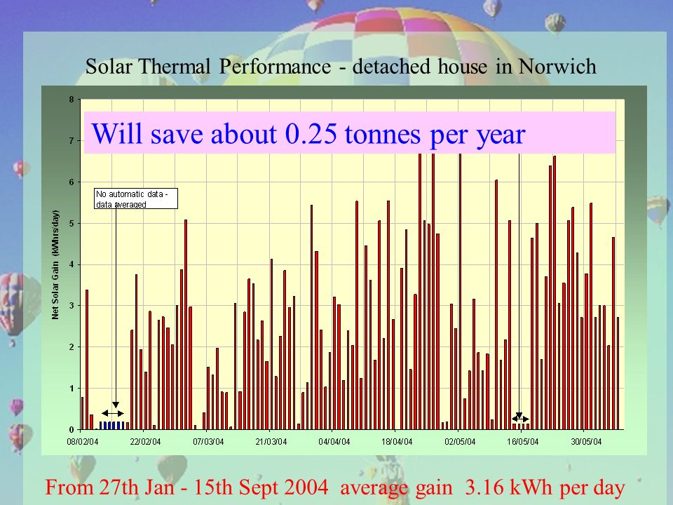 Solar Thermal Performance - detached house in Norwich From 27th Jan - 15th Sept 2004 average gain 3.16 kWh per day Will save about 0.25 tonnes per year