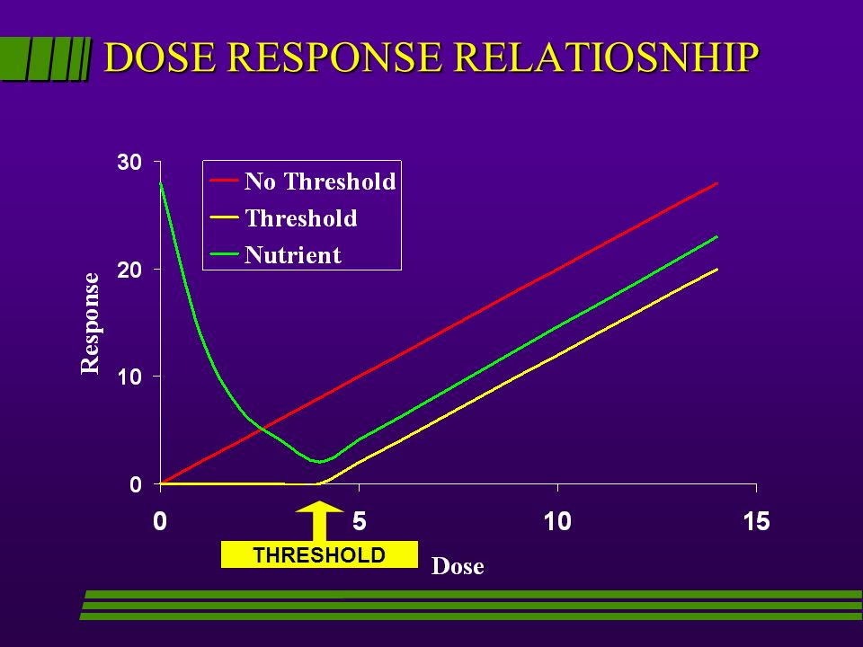 DOSE RESPONSE RELATIOSNHIP THRESHOLD