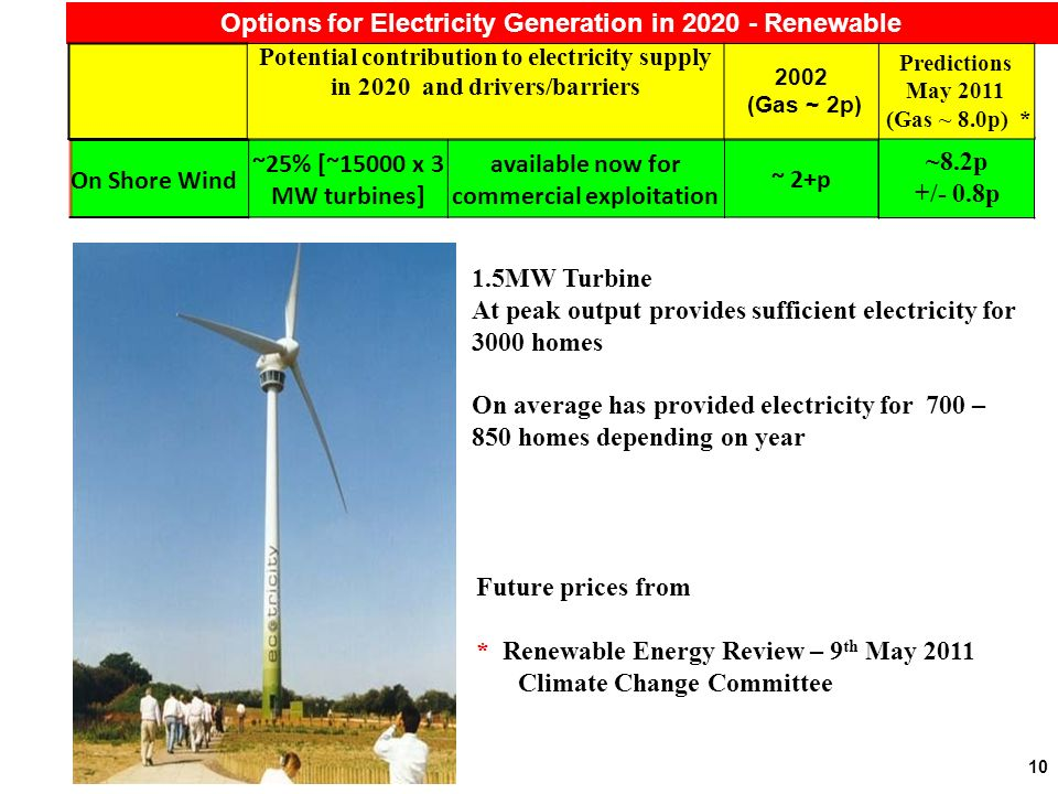 10 Options for Electricity Generation in 2020 - Renewable Future prices from * Renewable Energy Review – 9 th May 2011 Climate Change Committee 1.5MW Turbine At peak output provides sufficient electricity for 3000 homes On average has provided electricity for 700 – 850 homes depending on year ~8.2p +/- 0.8p Potential contribution to electricity supply in 2020 and drivers/barriers 2002 (Gas ~ 2p) Predictions May 2011 (Gas ~ 8.0p) * On Shore Wind ~25% [~15000 x 3 MW turbines] available now for commercial exploitation ~ 2+p