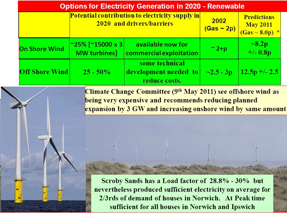 11 Options for Electricity Generation in 2020 - Renewable ~8.2p +/- 0.8p Potential contribution to electricity supply in 2020 and drivers/barriers 2002 (Gas ~ 2p) Predictions May 2011 (Gas ~ 8.0p) * On Shore Wind ~25% [~15000 x 3 MW turbines] available now for commercial exploitation ~ 2+p Scroby Sands has a Load factor of 28.8% - 30% but nevertheless produced sufficient electricity on average for 2/3rds of demand of houses in Norwich.