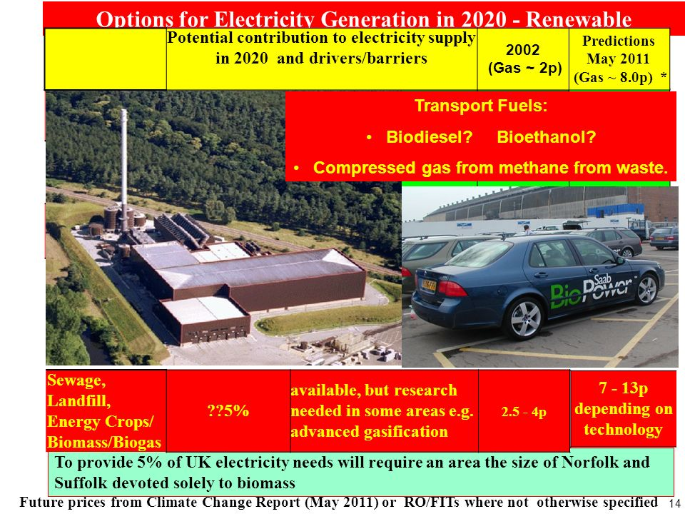 14 Options for Electricity Generation in 2020 - Renewable ~8.2p +/- 0.8p Potential contribution to electricity supply in 2020 and drivers/barriers 2002 (Gas ~ 2p) Predictions May 2011 (Gas ~ 8.0p) * On Shore Wind ~25% [~15000 x 3 MW turbines] available now for commercial exploitation ~ 2+p Off Shore Wind25 - 50% some technical development needed to reduce costs.