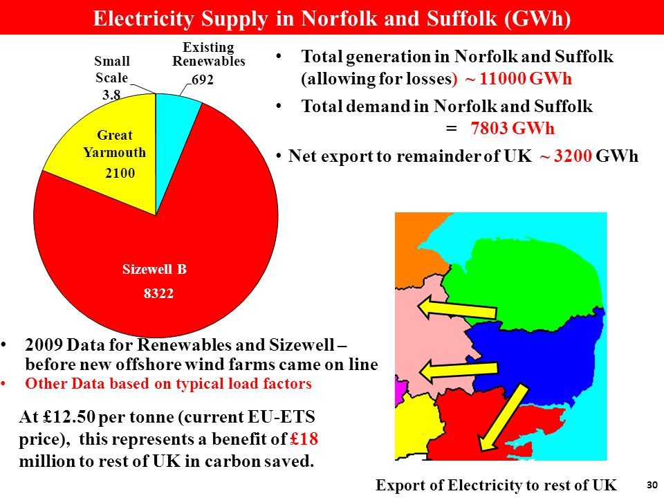 Electricity Supply in Norfolk and Suffolk (GWh) 30 2009 Data for Renewables and Sizewell – before new offshore wind farms came on line Other Data based on typical load factors Existing Renewables Sizewell B Great Yarmouth Total generation in Norfolk and Suffolk (allowing for losses) ~ 11000 GWh Total demand in Norfolk and Suffolk = 7803 GWh Net export to remainder of UK ~ 3200 GWh At £12.50 per tonne (current EU-ETS price), this represents a benefit of £18 million to rest of UK in carbon saved.