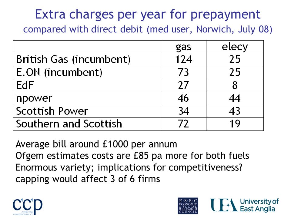 Extra charges per year for prepayment compared with direct debit (med user, Norwich, July 08) Average bill around £1000 per annum Ofgem estimates costs are £85 pa more for both fuels Enormous variety; implications for competitiveness.