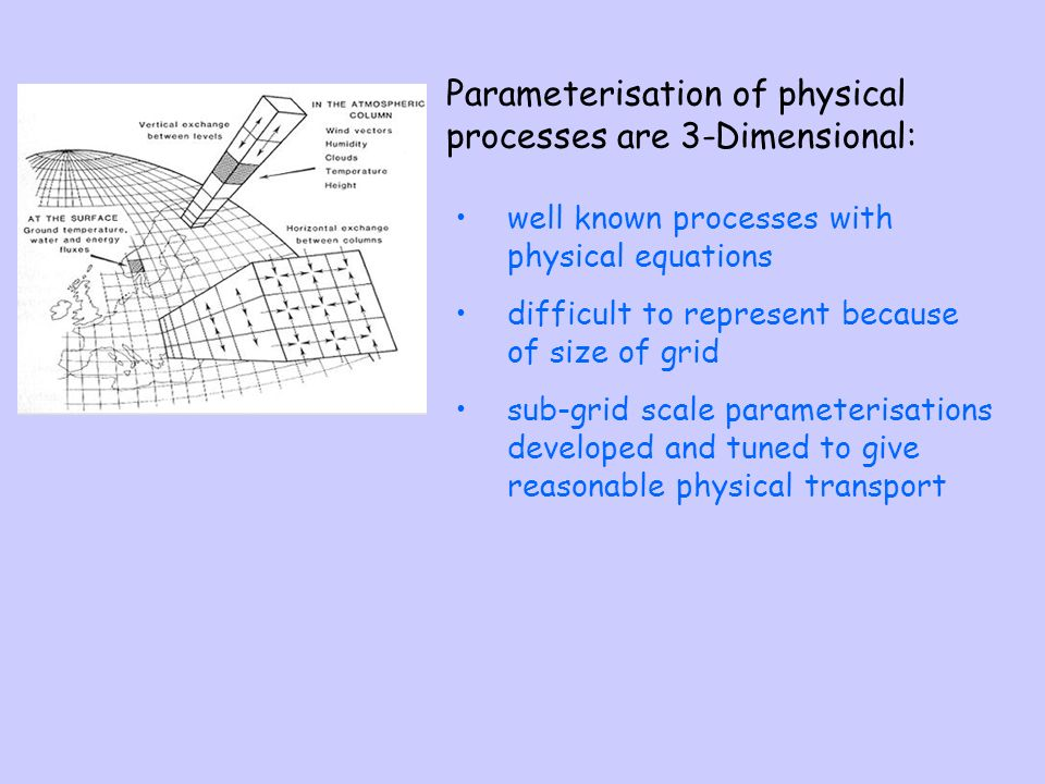 well known processes with physical equations difficult to represent because of size of grid sub-grid scale parameterisations developed and tuned to give reasonable physical transport Parameterisation of physical processes are 3-Dimensional: