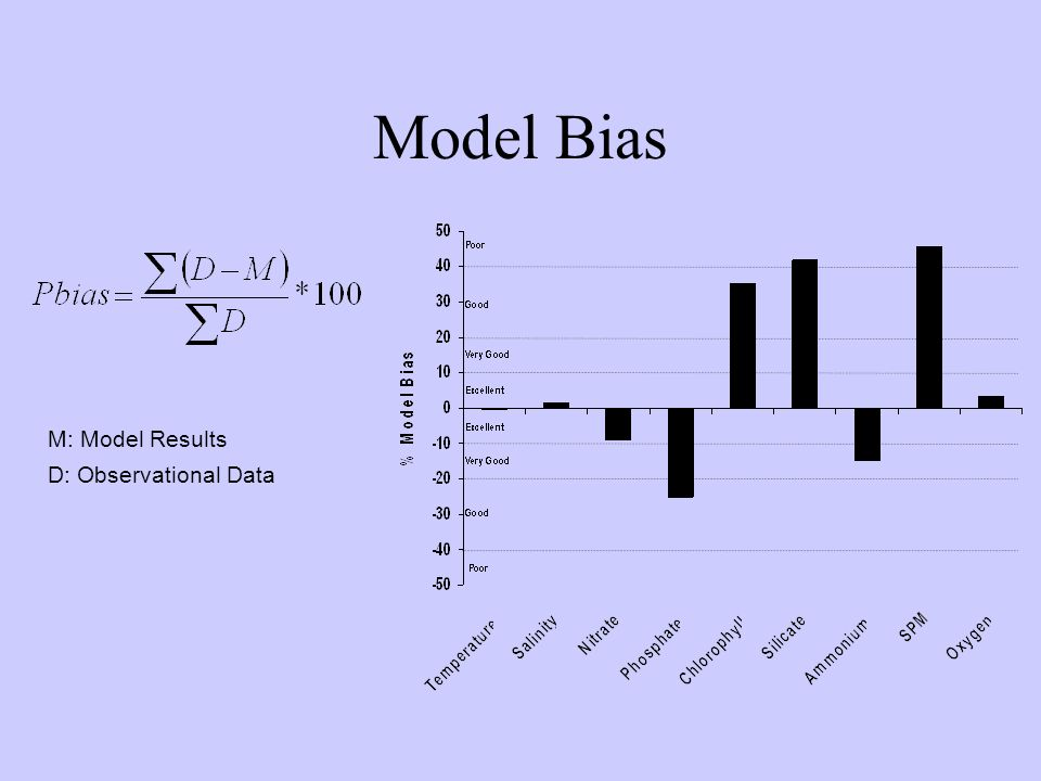 Model Bias M: Model Results D: Observational Data