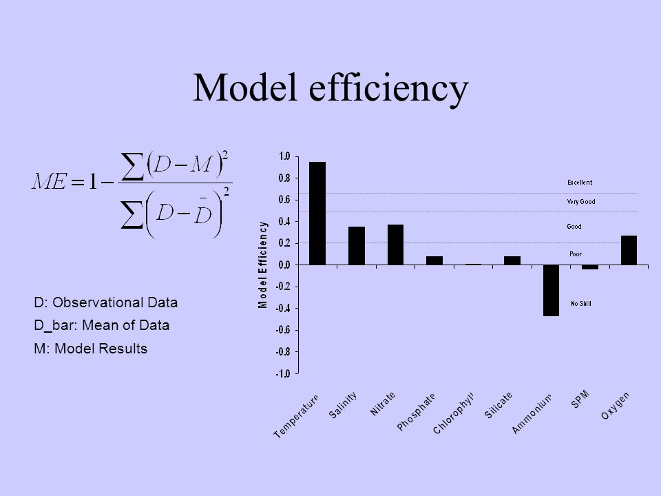 Model efficiency D: Observational Data D_bar: Mean of Data M: Model Results