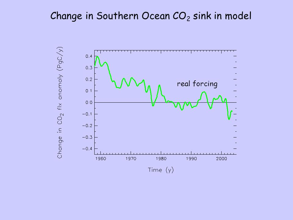 Change in Southern Ocean CO 2 sink in model real forcing