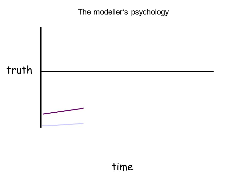 truth time The modellers psychology