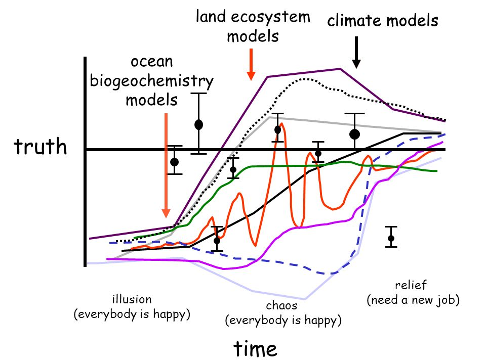 truth illusion (everybody is happy) chaos (everybody is happy) relief (need a new job) climate models land ecosystem models ocean biogeochemistry models climate models time