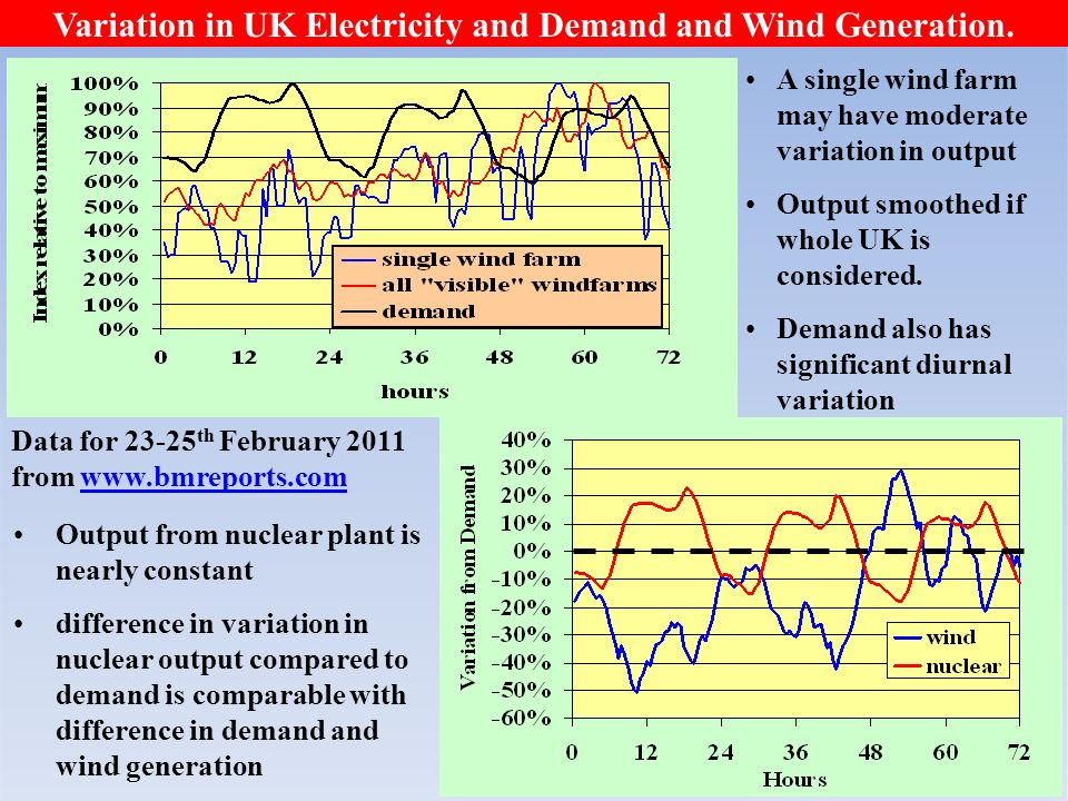 10 Variation in UK Electricity and Demand and Wind Generation.