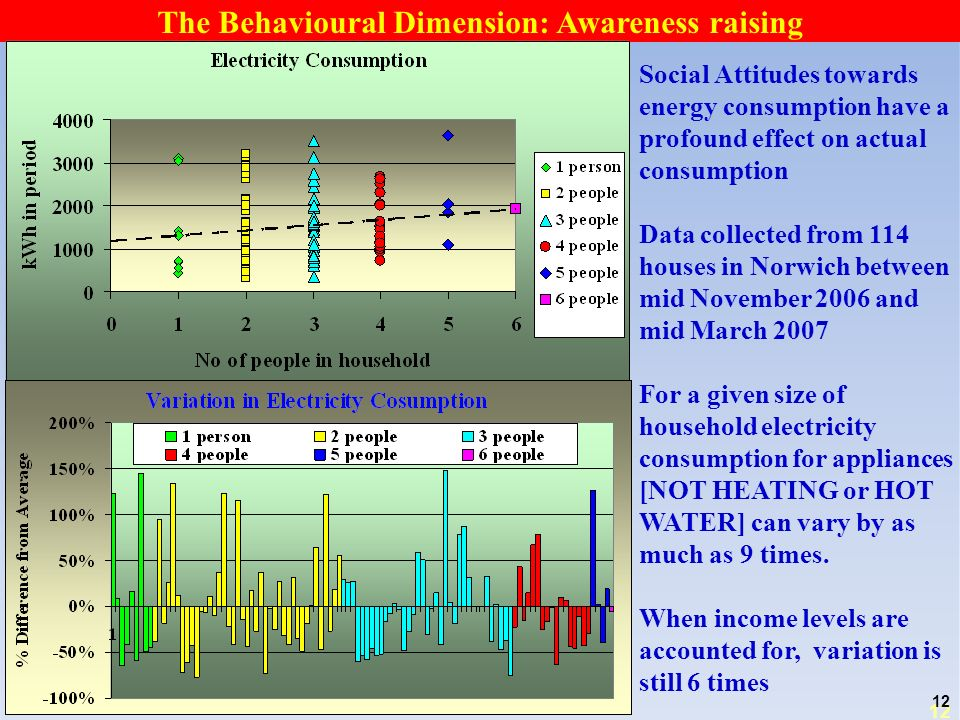 12 The Behavioural Dimension: Awareness raising Social Attitudes towards energy consumption have a profound effect on actual consumption Data collected from 114 houses in Norwich between mid November 2006 and mid March 2007 For a given size of household electricity consumption for appliances [NOT HEATING or HOT WATER] can vary by as much as 9 times.