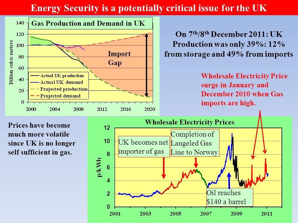 Import Gap Energy Security is a potentially critical issue for the UK On 7 th /8 th December 2011: UK Production was only 39%: 12% from storage and 49% from imports UK becomes net importer of gas Completion of Langeled Gas Line to Norway Oil reaches $140 a barrel Prices have become much more volatile since UK is no longer self sufficient in gas.