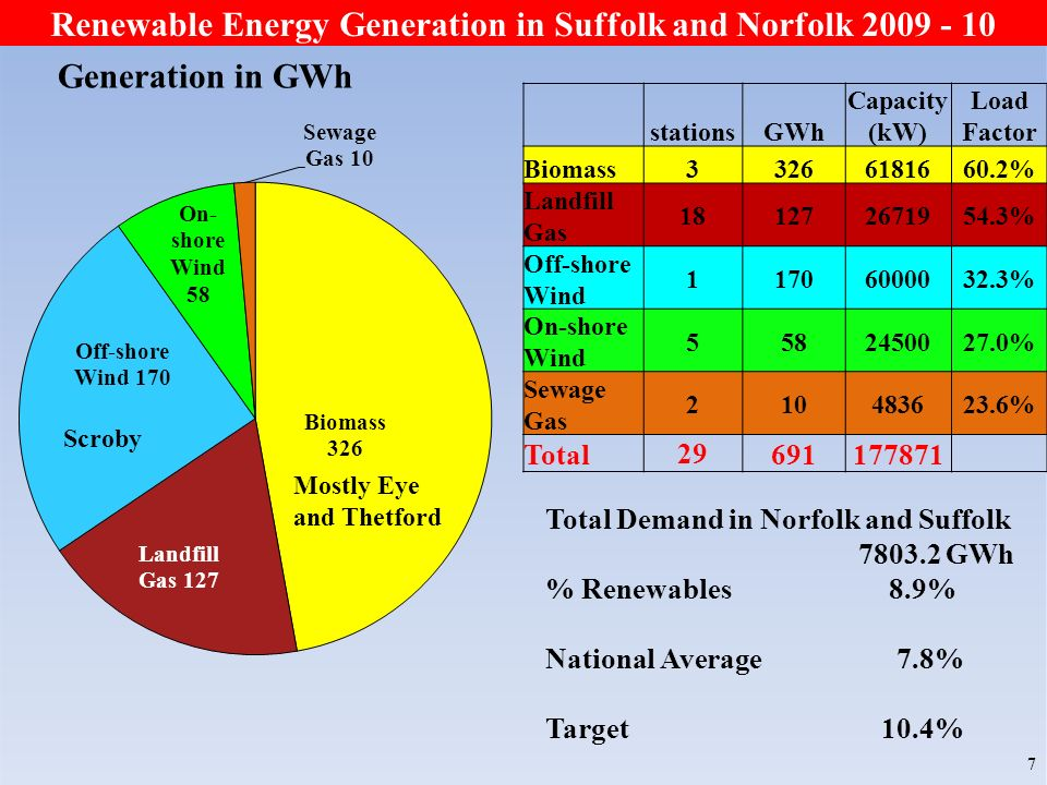 7 Mostly Eye and Thetford Scroby Renewable Energy Generation in Suffolk and Norfolk 2009 - 10 Generation in GWh stationsGWh Capacity (kW) Load Factor Biomass33266181660.2% Landfill Gas 181272671954.3% Off-shore Wind 11706000032.3% On-shore Wind 5582450027.0% Sewage Gas 210483623.6% Total 29 691177871 Total Demand in Norfolk and Suffolk 7803.2 GWh % Renewables 8.9% National Average 7.8% Target 10.4%