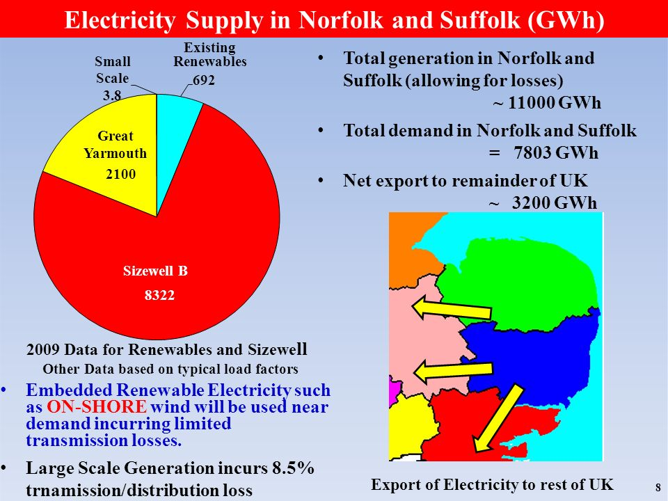 Electricity Supply in Norfolk and Suffolk (GWh) 8 2009 Data for Renewables and Sizewe ll Other Data based on typical load factors Existing Renewables Sizewell B Great Yarmouth Total generation in Norfolk and Suffolk (allowing for losses) ~ 11000 GWh Total demand in Norfolk and Suffolk = 7803 GWh Net export to remainder of UK ~ 3200 GWh Embedded Renewable Electricity such as ON-SHORE wind will be used near demand incurring limited transmission losses.
