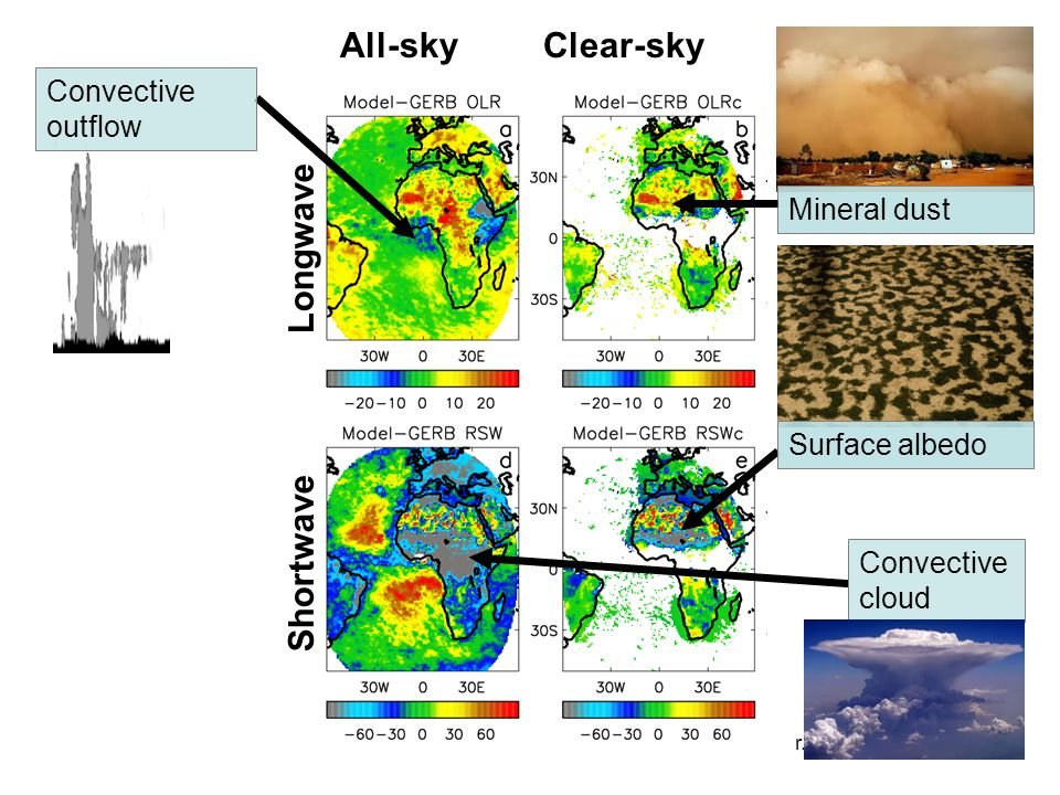 r.p.allan@reading.ac.uk All-sky Clear-sky ShortwaveLongwave Convective cloud Radiative biases in Met Office global NWP model Convective outflow Mineral dust Surface albedo